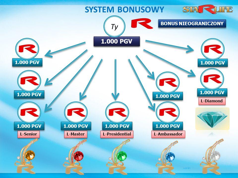 SYSTEM BONUSOWY L-Senior L-Master L-Presidential L-Ambassador L-Diamond 2.000 PGV 1.000 PGV 1100 BPV BONUS NIEOGRANICZONY Ty 1.000 PGV