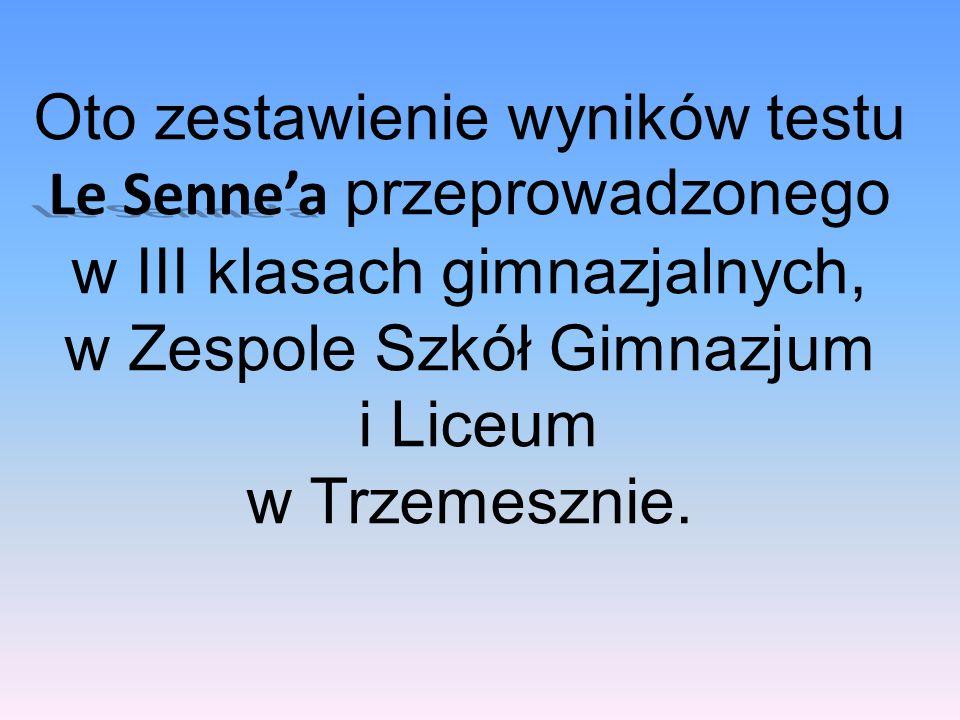 Le Sennea Oto zestawienie wyników testu Le Sennea przeprowadzonego w III klasach gimnazjalnych, w Zespole Szkół Gimnazjum i Liceum w Trzemesznie.