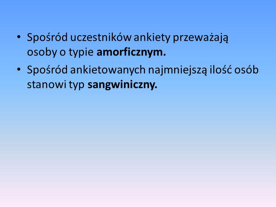 Spośród uczestników ankiety przeważają osoby o typie amorficznym. Spośród ankietowanych najmniejszą ilość osób stanowi typ sangwiniczny.