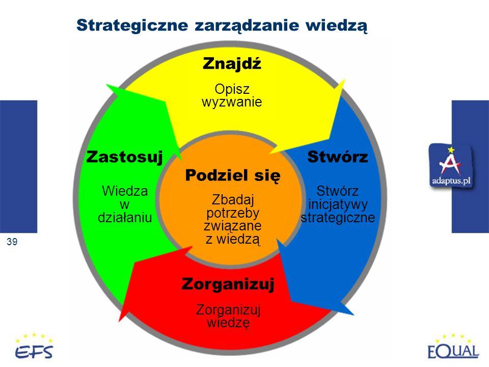 39 Strategiczne zarządzanie wiedzą Znajdź Opisz wyzwanie Zorganizuj wiedzę Zastosuj Wiedza w działaniu Podziel się Zbadaj potrzeby związane z wiedzą Stwórz inicjatywy strategiczne