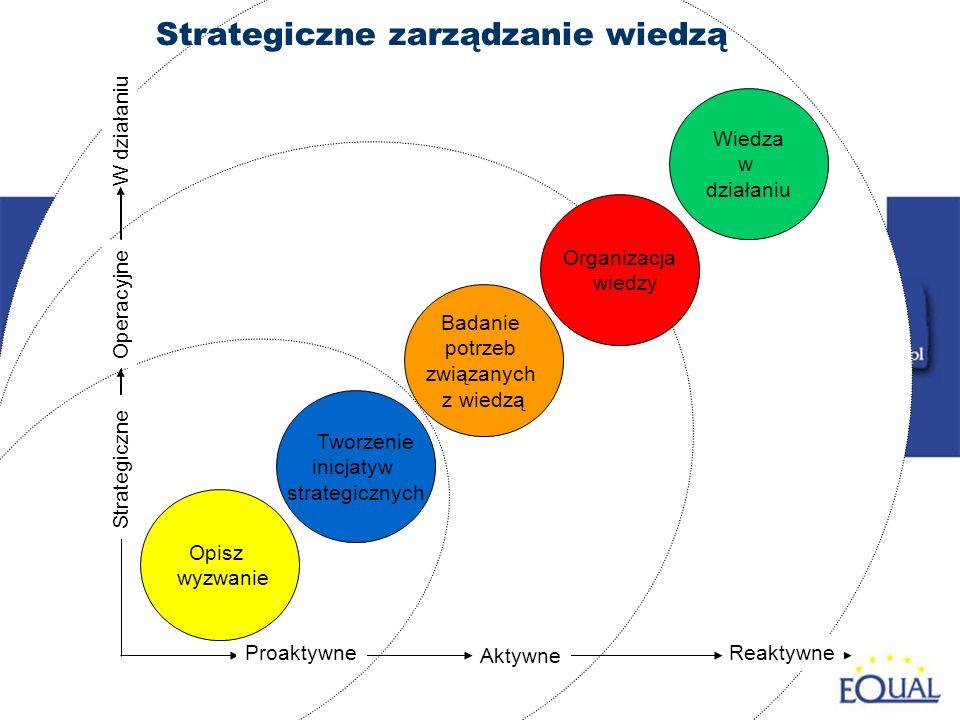 4 Reaktywne Aktywne W działaniu Tworzenie inicjatyw strategicznych Badanie potrzeb związanych z wiedzą Organizacja wiedzy Wiedza w działaniu Strategiczne zarządzanie wiedzą Operacyjne Strategiczne Proaktywne Opisz wyzwanie