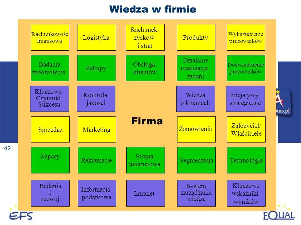 42 Wiedza w firmie Firma Badania zadowolenia Kluczowe Czynniki Sukcesu Rachunkowość finansowa Zapasy Badania i rozwój Sprzedaż Zakupy Kontrola jakości
