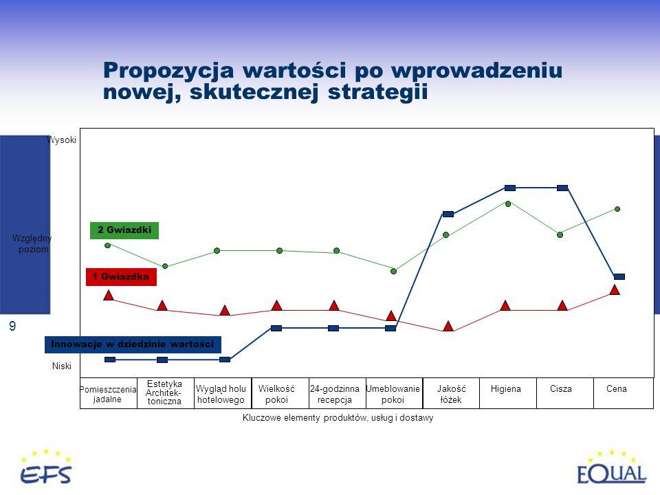 9 Propozycja wartości po wprowadzeniu nowej, skutecznej strategii 2 Gwiazdki 1 Gwiazdka Innowacje w dziedzinie wartości Wysoki Niski Względny poziom P