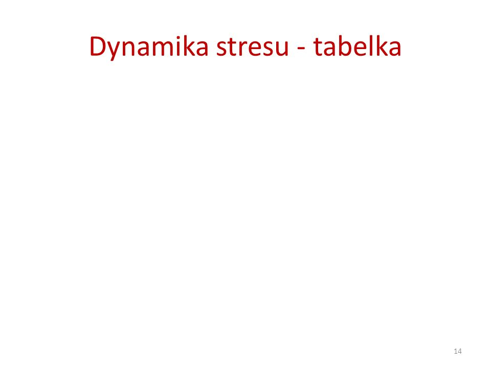 Dynamika stresu - tabelka 14