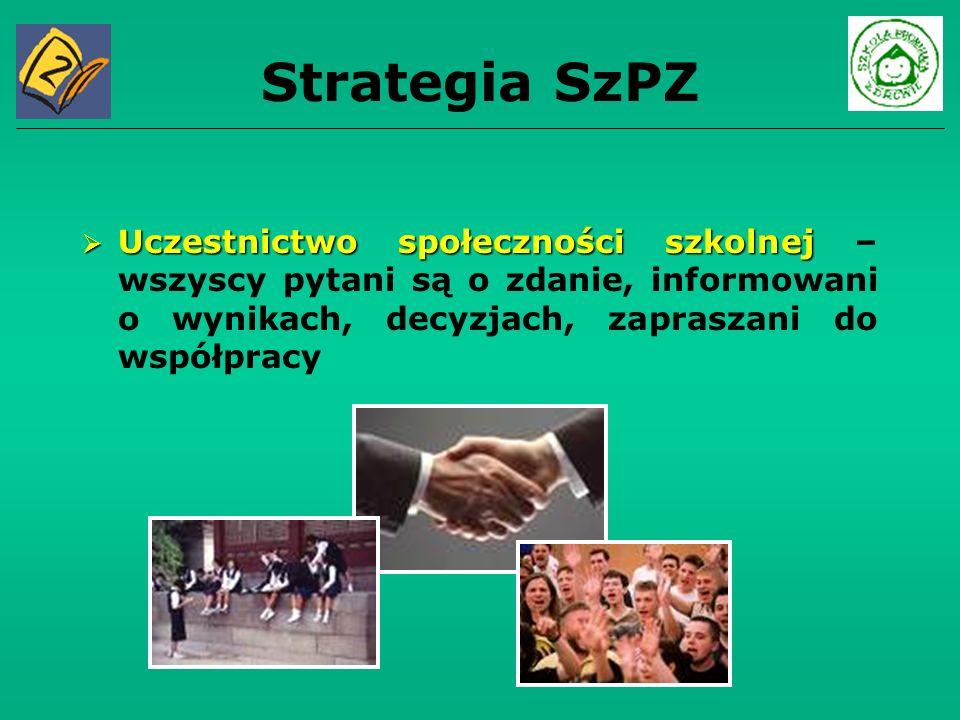 Strategia SzPZ Uczestnictwo społeczności szkolnej Uczestnictwo społeczności szkolnej – wszyscy pytani są o zdanie, informowani o wynikach, decyzjach,