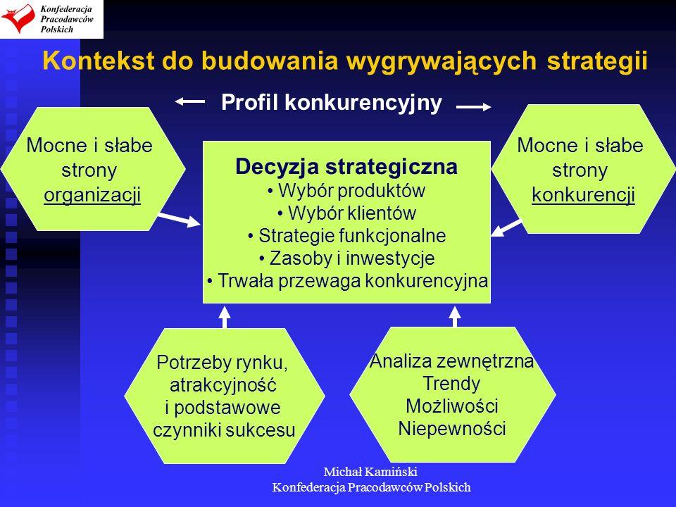 Michał Kamiński Konfederacja Pracodawców Polskich Kontekst do budowania wygrywających strategii Mocne i słabe strony organizacji Potrzeby rynku, atrak