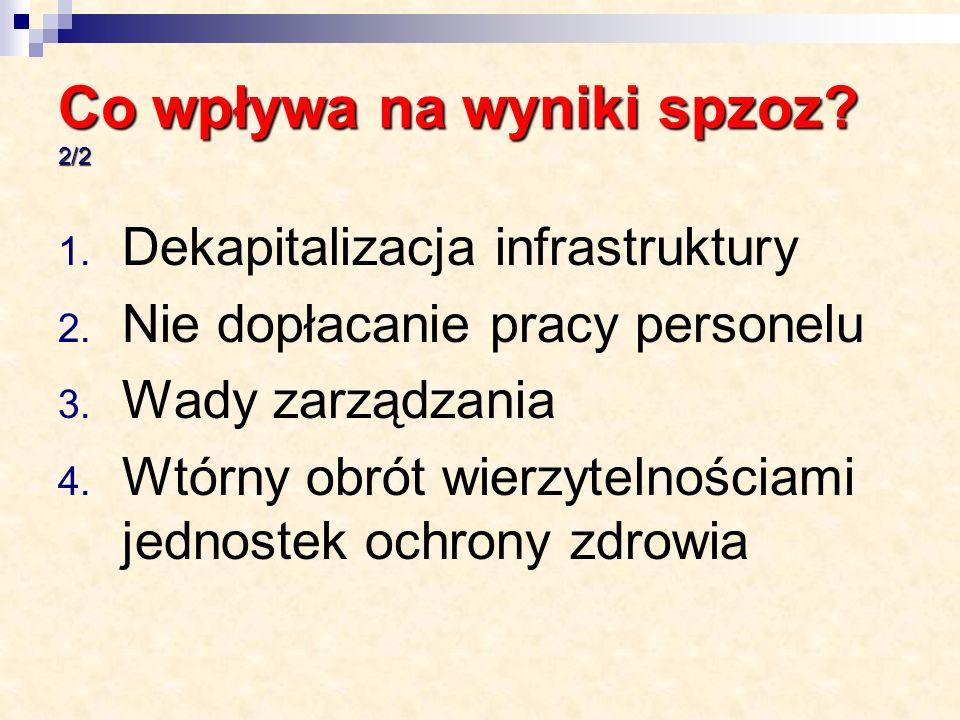 Co wpływa na wyniki spzoz. 2/2 1. Dekapitalizacja infrastruktury 2.