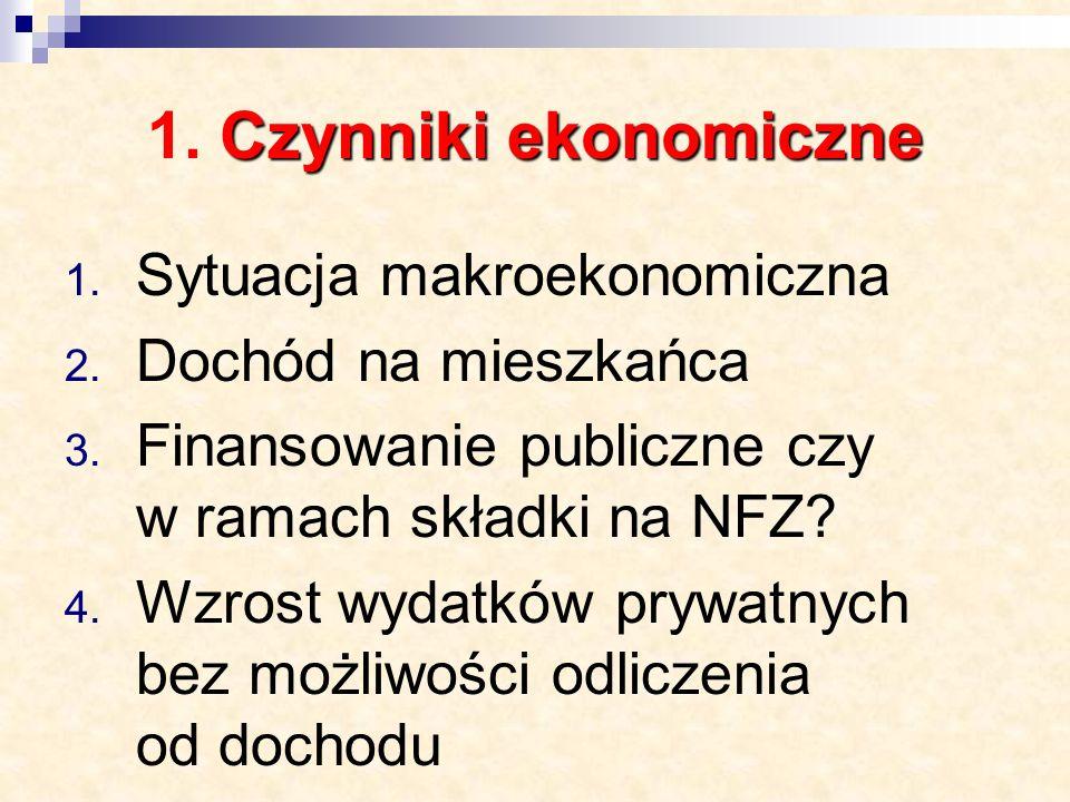 Czynniki ekonomiczne 1. Czynniki ekonomiczne 1. Sytuacja makroekonomiczna 2.