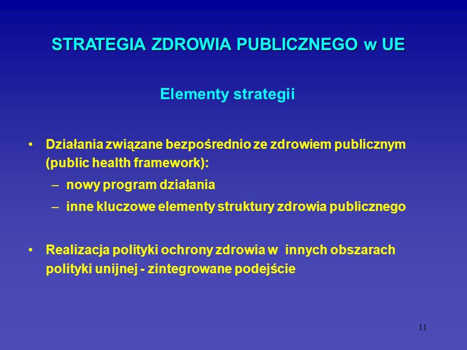 11 STRATEGIA ZDROWIA PUBLICZNEGO w UE Działania związane bezpośrednio ze zdrowiem publicznym (public health framework): –nowy program działania –inne