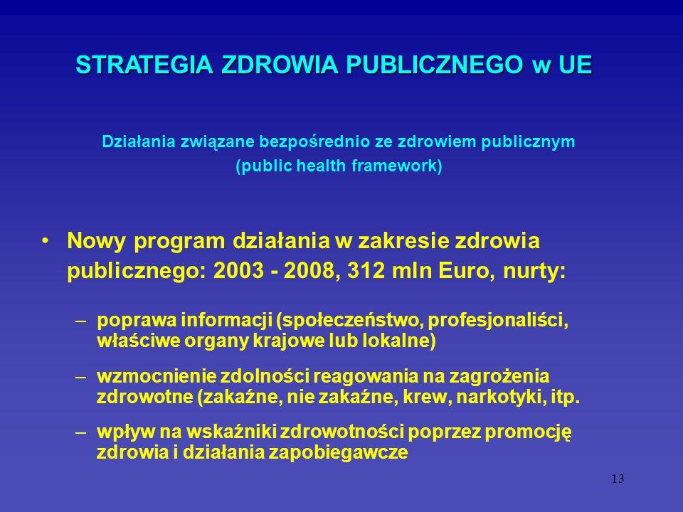 13 STRATEGIA ZDROWIA PUBLICZNEGO w UE Nowy program działania w zakresie zdrowia publicznego: 2003 - 2008, 312 mln Euro, nurty: –poprawa informacji (sp