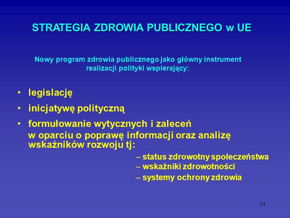 14 STRATEGIA ZDROWIA PUBLICZNEGO w UE legislację inicjatywę polityczną formułowanie wytycznych i zaleceń w oparciu o poprawę informacji oraz analizę w