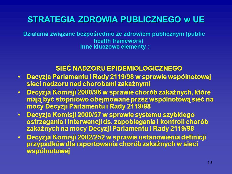 15 STRATEGIA ZDROWIA PUBLICZNEGO w UE SIEĆ NADZORU EPIDEMIOLOGICZNEGO Decyzja Parlamentu i Rady 2119/98 w sprawie wspólnotowej sieci nadzoru nad choro