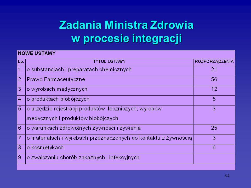 34 Zadania Ministra Zdrowia w procesie integracji