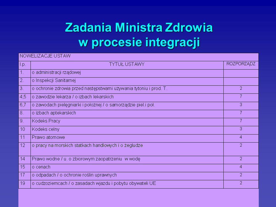 35 Zadania Ministra Zdrowia w procesie integracji