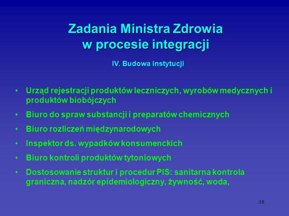 38 Zadania Ministra Zdrowia w procesie integracji Urząd rejestracji produktów leczniczych, wyrobów medycznych i produktów biobójczych Biuro do spraw s