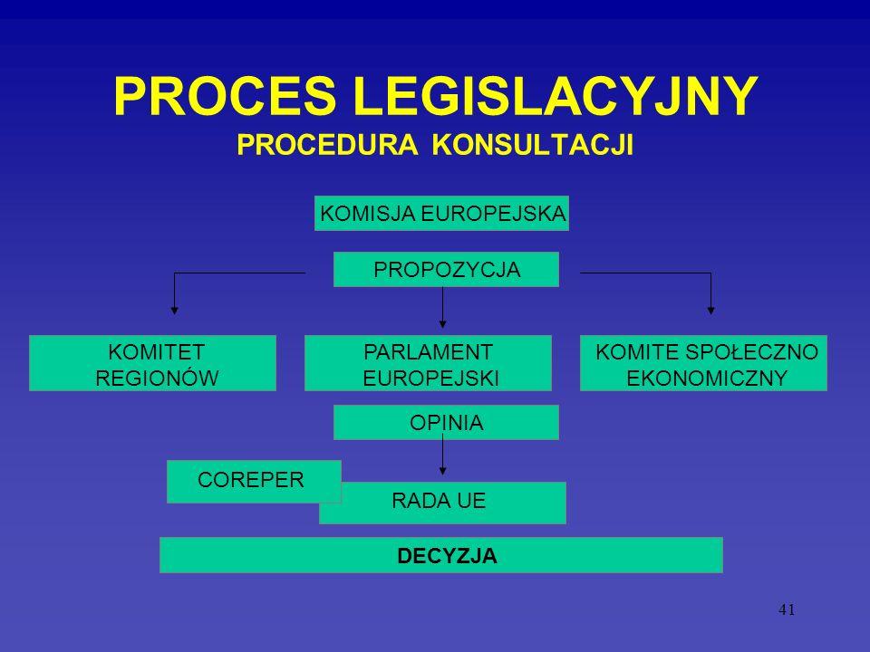 41 PROCES LEGISLACYJNY PROCEDURA KONSULTACJI PARLAMENT EUROPEJSKI KOMISJA EUROPEJSKA RADA UE KOMITE SPOŁECZNO EKONOMICZNY KOMITET REGIONÓW COREPER PRO