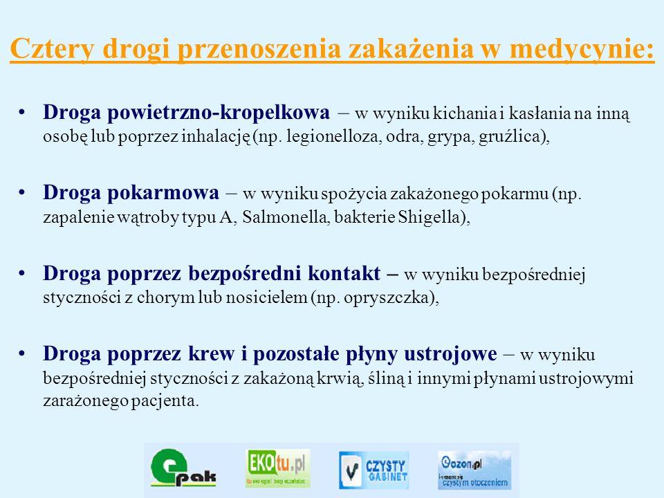 Cztery drogi przenoszenia zakażenia w medycynie: Droga powietrzno-kropelkowa – w wyniku kichania i kasłania na inną osobę lub poprzez inhalację (np. l