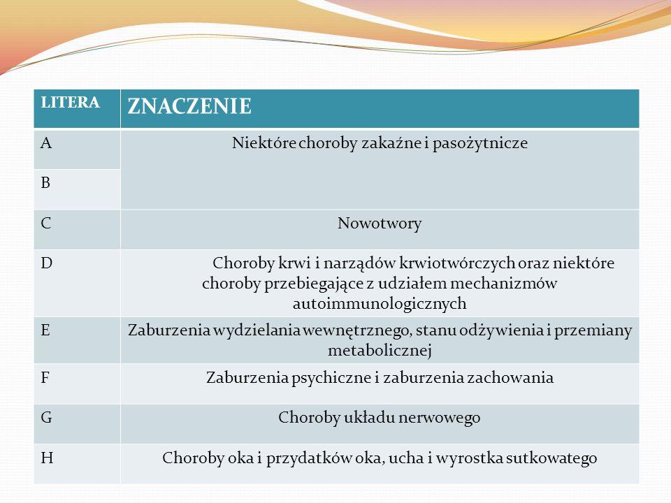 LITERAZNACZENIE IChoroby układu krążenia JChoroby układu oddechowego KChoroby układu trawiennego LChoroby skóry i tkanki podskórnej M NChoroby układu moczowo-płciowego OCiąża, poród i połóg PNiektóre stany rozpoczynające się w okresie okołoporodowym QWady rozwojowe wrodzone, zniekształcenia i aberracje chromosomowe RObjawy, cechy chorobowe oraz nieprawidłowe wyniki badań klinicznych gdzie indziej niesklasyfikowane