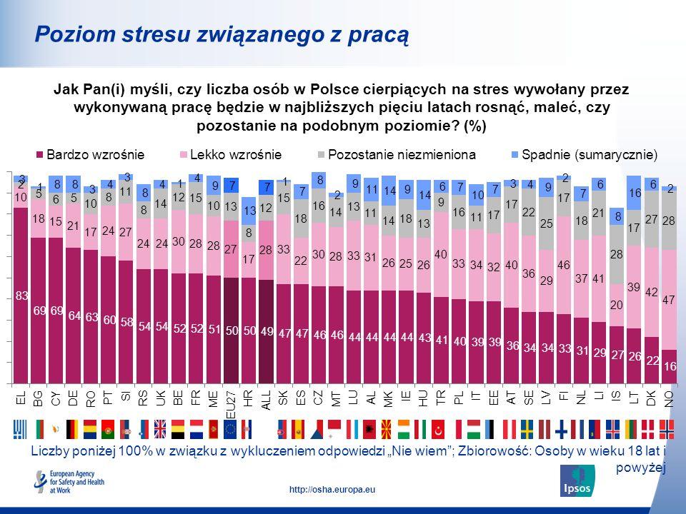 10 http://osha.europa.eu Liczby poniżej 100% w związku z wykluczeniem odpowiedzi Nie wiem; Zbiorowość: Osoby w wieku 18 lat i powyżej Poziom stresu zw