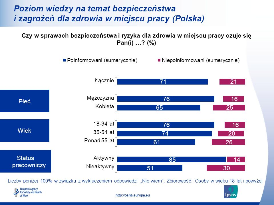 14 http://osha.europa.eu Liczby poniżej 100% w związku z wykluczeniem odpowiedzi Nie wiem; Zbiorowość: Osoby w wieku 18 lat i powyżej Płeć Wiek Status