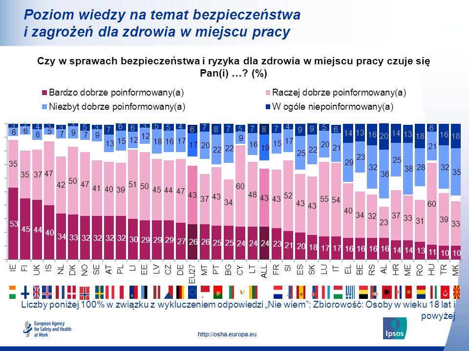 16 http://osha.europa.eu Liczby poniżej 100% w związku z wykluczeniem odpowiedzi Nie wiem; Zbiorowość: Osoby w wieku 18 lat i powyżej Poziom wiedzy na