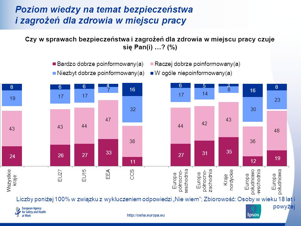 17 http://osha.europa.eu Liczby poniżej 100% w związku z wykluczeniem odpowiedzi Nie wiem; Zbiorowość: Osoby w wieku 18 lat i powyżej Poziom wiedzy na