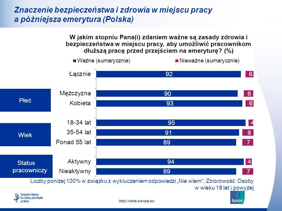 20 http://osha.europa.eu Liczby poniżej 100% w związku z wykluczeniem odpowiedzi Nie wiem; Zbiorowość: Osoby w wieku 18 lat i powyżej Płeć Wiek Status