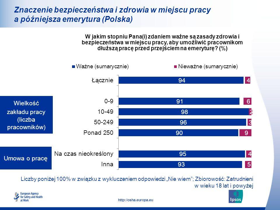 21 http://osha.europa.eu Liczby poniżej 100% w związku z wykluczeniem odpowiedzi Nie wiem; Zbiorowość: Zatrudnieni w wieku 18 lat i powyżej Umowa o pr