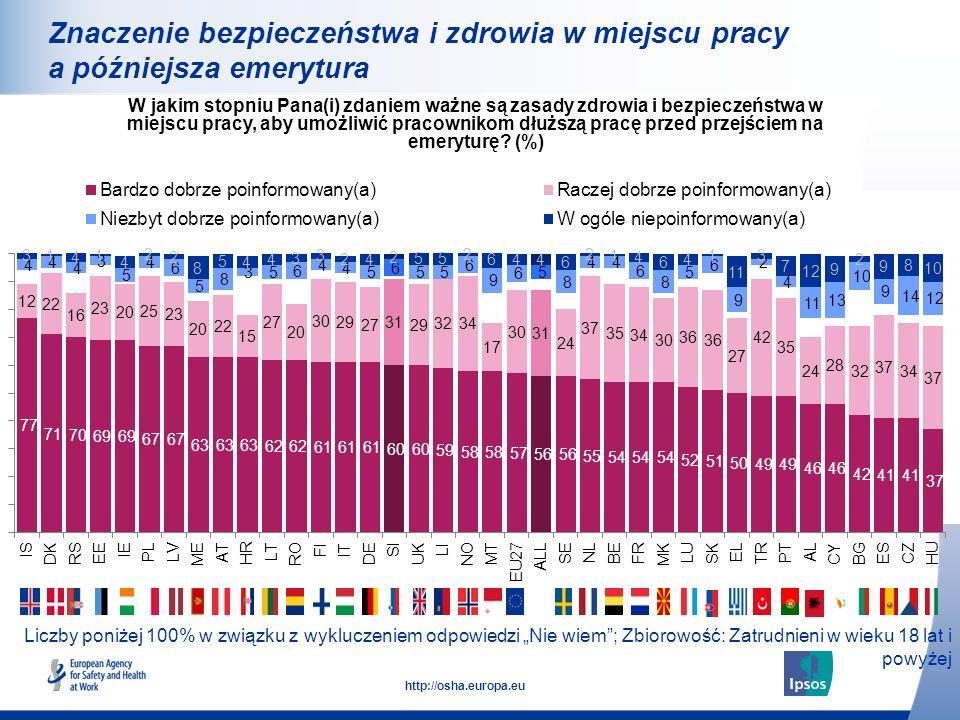 22 http://osha.europa.eu Liczby poniżej 100% w związku z wykluczeniem odpowiedzi Nie wiem; Zbiorowość: Zatrudnieni w wieku 18 lat i powyżej Znaczenie
