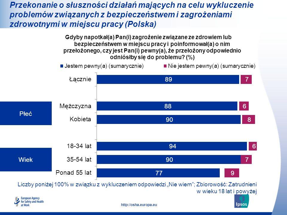 26 http://osha.europa.eu Liczby poniżej 100% w związku z wykluczeniem odpowiedzi Nie wiem; Zbiorowość: Zatrudnieni w wieku 18 lat i powyżej Płeć Wiek