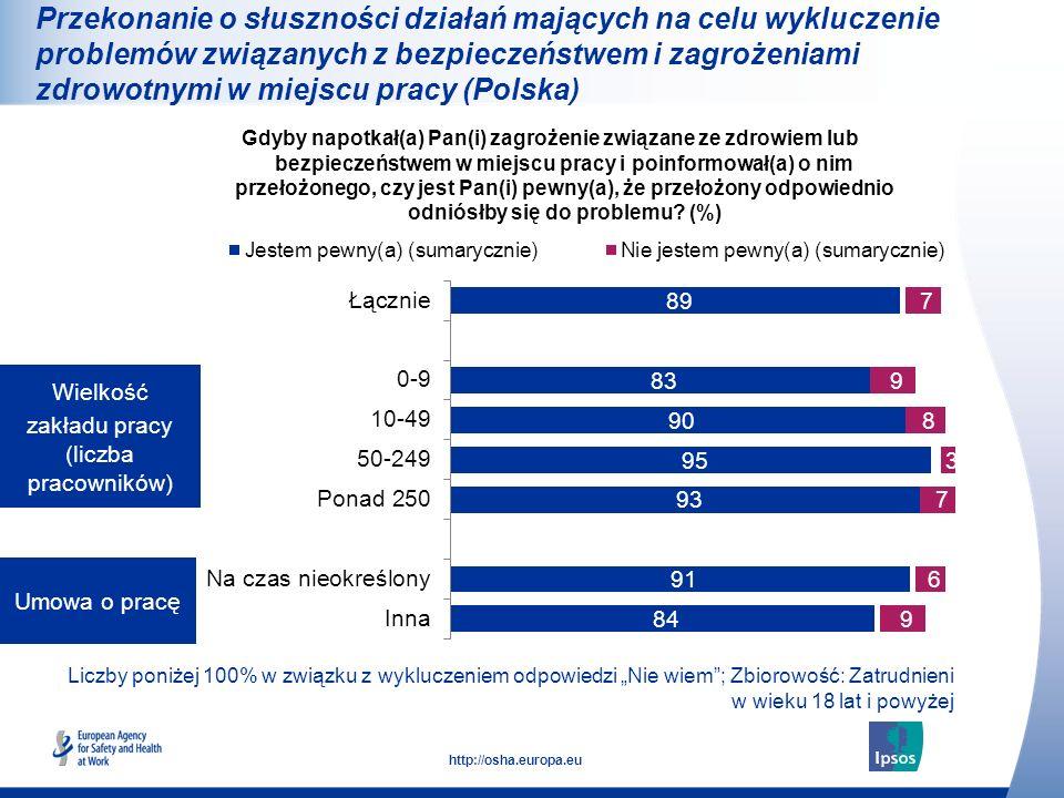 27 http://osha.europa.eu Liczby poniżej 100% w związku z wykluczeniem odpowiedzi Nie wiem; Zbiorowość: Zatrudnieni w wieku 18 lat i powyżej Umowa o pr