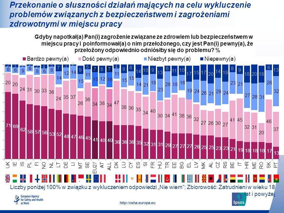 28 http://osha.europa.eu Liczby poniżej 100% w związku z wykluczeniem odpowiedzi Nie wiem; Zbiorowość: Zatrudnieni w wieku 18 lat i powyżej Gdyby napo