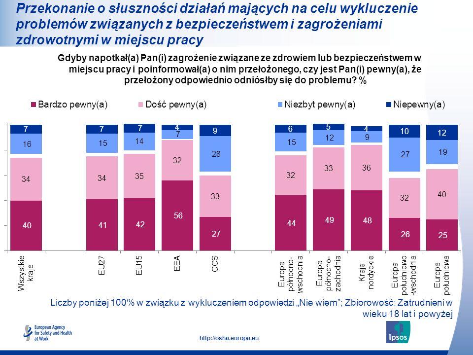29 http://osha.europa.eu Liczby poniżej 100% w związku z wykluczeniem odpowiedzi Nie wiem; Zbiorowość: Zatrudnieni w wieku 18 lat i powyżej Gdyby napo