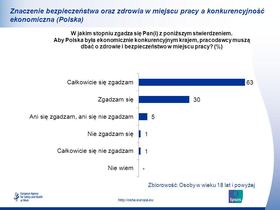 31 http://osha.europa.eu Znaczenie bezpieczeństwa oraz zdrowia w miejscu pracy a konkurencyjność ekonomiczna (Polska) W jakim stopniu zgadza się Pan(i