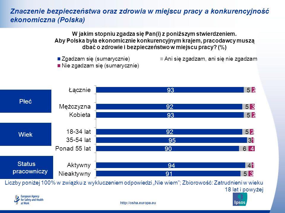 32 http://osha.europa.eu Płeć Wiek Status pracowniczy W jakim stopniu zgadza się Pan(i) z poniższym stwierdzeniem. Aby Polska była ekonomicznie konkur