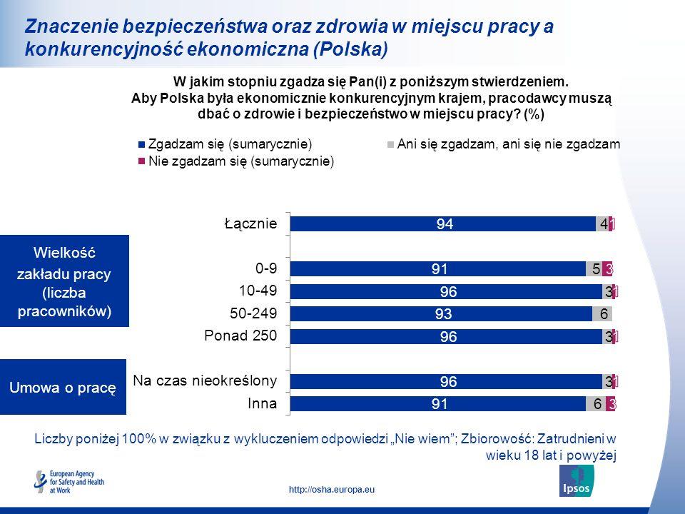 33 http://osha.europa.eu Liczby poniżej 100% w związku z wykluczeniem odpowiedzi Nie wiem; Zbiorowość: Zatrudnieni w wieku 18 lat i powyżej Umowa o pr