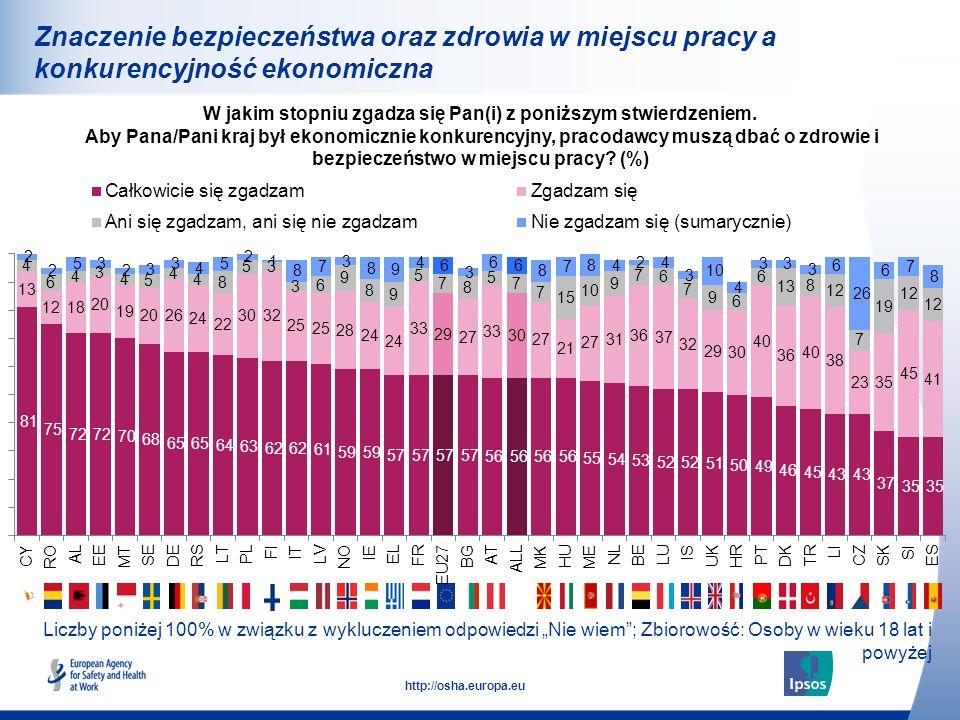 34 http://osha.europa.eu Znaczenie bezpieczeństwa oraz zdrowia w miejscu pracy a konkurencyjność ekonomiczna W jakim stopniu zgadza się Pan(i) z poniż