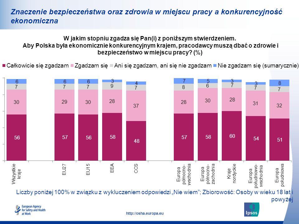 35 http://osha.europa.eu Znaczenie bezpieczeństwa oraz zdrowia w miejscu pracy a konkurencyjność ekonomiczna W jakim stopniu zgadza się Pan(i) z poniż
