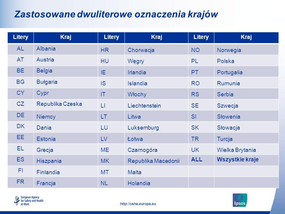 4 http://osha.europa.eu Click to add text here Zastosowane dwuliterowe oznaczenia krajów Note: insert graphs, tables, images here LiteryKrajLiteryKraj