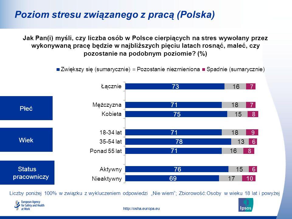 9 http://osha.europa.eu Liczby poniżej 100% w związku z wykluczeniem odpowiedzi Nie wiem; Zbiorowość:Osoby w wieku 18 lat i powyżej Wielkość zakładu pracy (liczba pracowników) Umowa o pracę Jak Pan(i) myśli, czy liczba osób w Polsce cierpiących na stres wywołany przez wykonywaną pracę będzie w najbliższych pięciu latach rosnąć, maleć, czy pozostanie na podobnym poziomie.