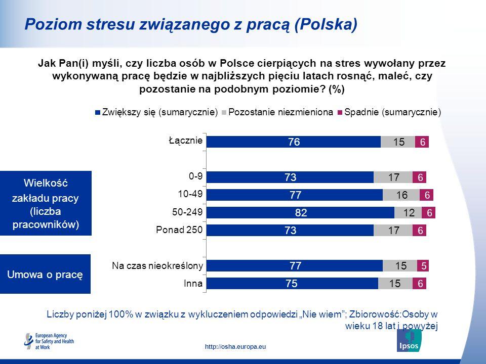 10 http://osha.europa.eu Liczby poniżej 100% w związku z wykluczeniem odpowiedzi Nie wiem; Zbiorowość: Osoby w wieku 18 lat i powyżej Poziom stresu związanego z pracą Jak Pan(i) myśli, czy liczba osób w Polsce cierpiących na stres wywołany przez wykonywaną pracę będzie w najbliższych pięciu latach rosnąć, maleć, czy pozostanie na podobnym poziomie.