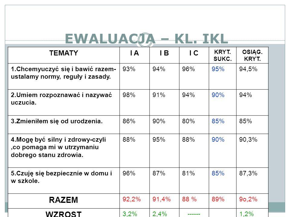 EWALUACJA – KL. IKL TEMATYI AI BI C KRYT. SUKC. OSIĄG. KRYT. 1.Chcemyuczyć się i bawić razem- ustalamy normy, reguły i zasady. 93%94%96%95%94,5% 2.Umi