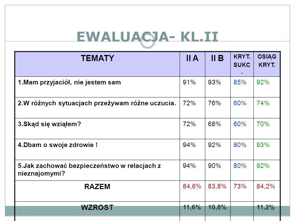 EWALUACJA- KL.III TEMATY IIIAIIIBKRYT.SUKC. OSIĄG.