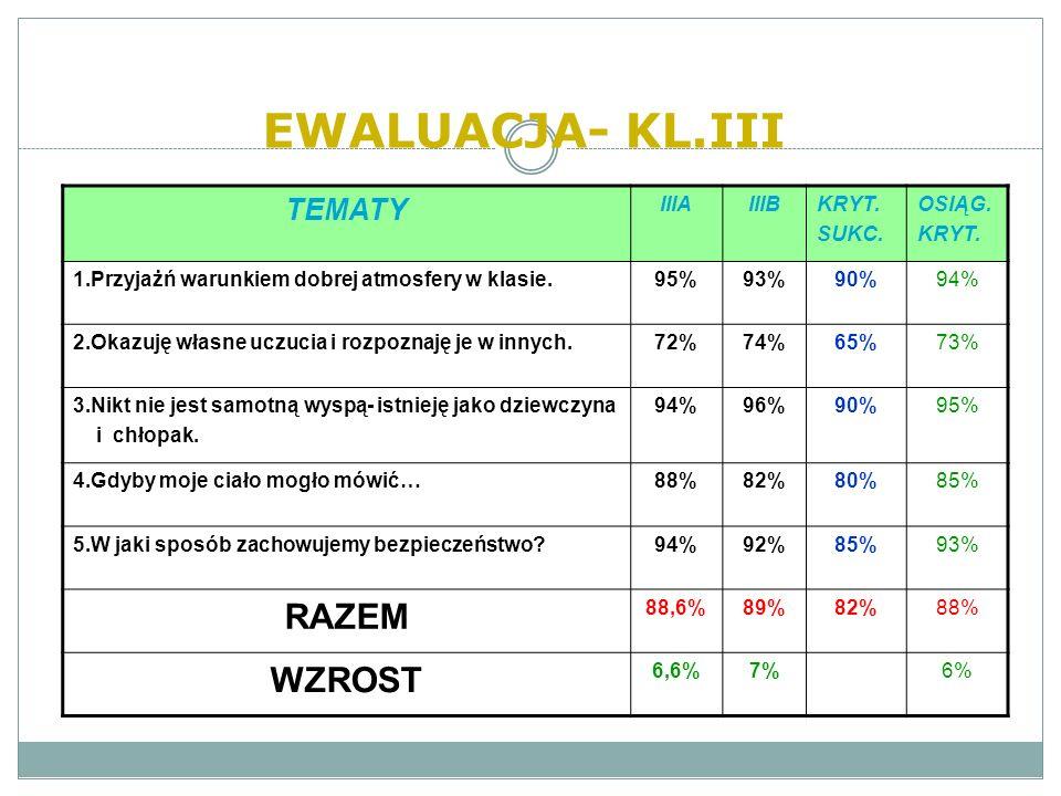 EWALUACJA- KL.III TEMATY IIIAIIIBKRYT. SUKC. OSIĄG. KRYT. 1.Przyjażń warunkiem dobrej atmosfery w klasie.95%93%90%94% 2.Okazuję własne uczucia i rozpo