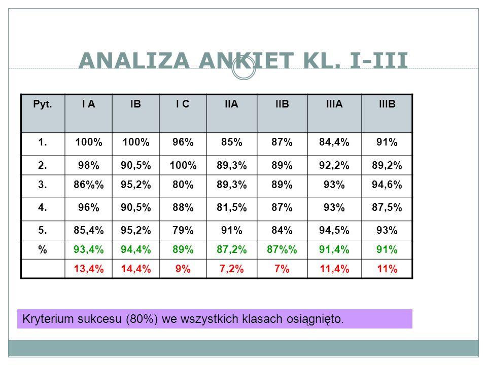 ANALIZA ANKIET KL. I-III Pyt.I AIBI CIIAIIBIIIAIIIB 1.100% 96%85%87%84,4%91% 2.98%90,5%100%89,3%89%92,2%89,2% 3.86%95,2%80%89,3%89%93%94,6% 4.96%90,5%