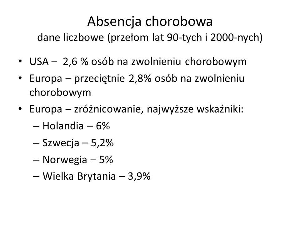 Absencja chorobowa dane liczbowe (przełom lat 90-tych i 2000-nych) USA – 2,6 % osób na zwolnieniu chorobowym Europa – przeciętnie 2,8% osób na zwolnie
