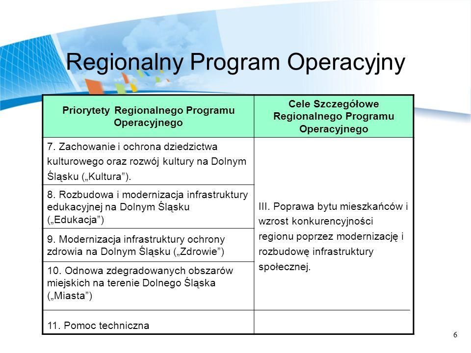 17 Priorytet XI Pomoc Techniczna Celem priorytetu jest podniesienie zdolności absorpcyjnych środków funduszy strukturalnych w ramach Regionalnego Programu Operacyjnego na Dolny Śląsk.