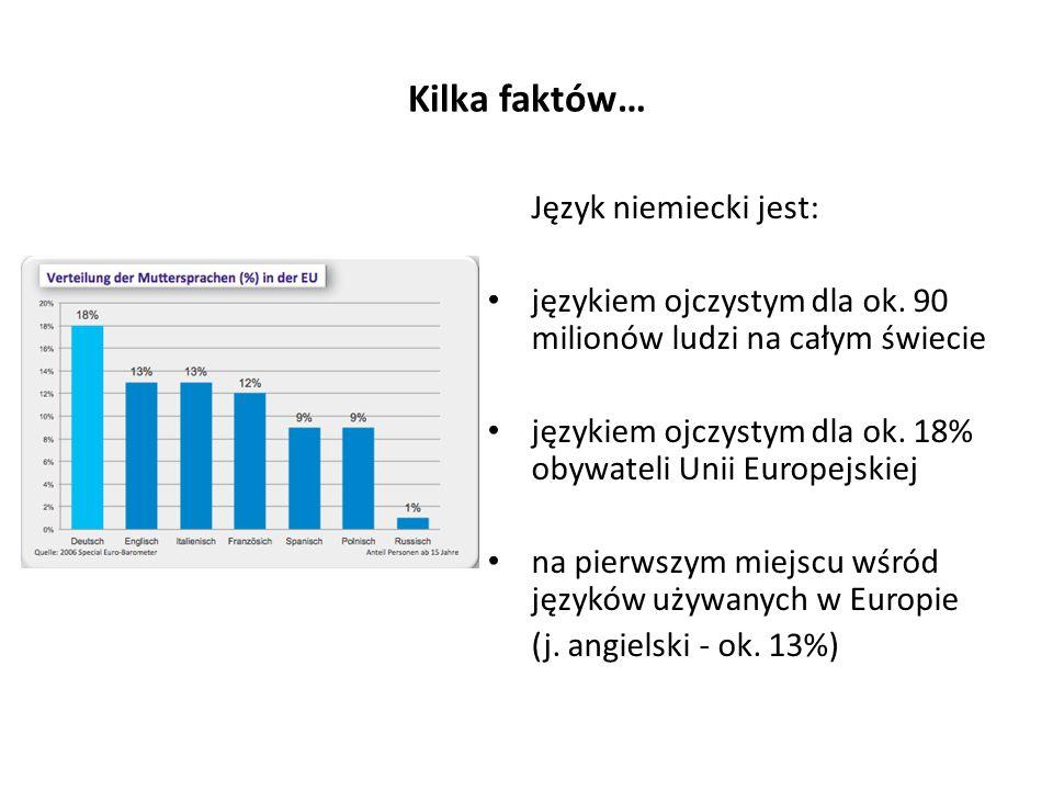 Kilka faktów… Język niemiecki jest: językiem ojczystym dla ok. 90 milionów ludzi na całym świecie językiem ojczystym dla ok. 18% obywateli Unii Europe