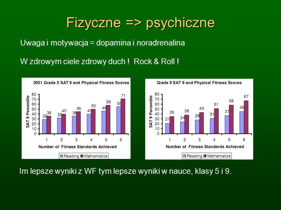 Fizyczne => psychiczne Uwaga i motywacja = dopamina i noradrenalina W zdrowym ciele zdrowy duch ! Rock & Roll ! Im lepsze wyniki z WF tym lepsze wynik