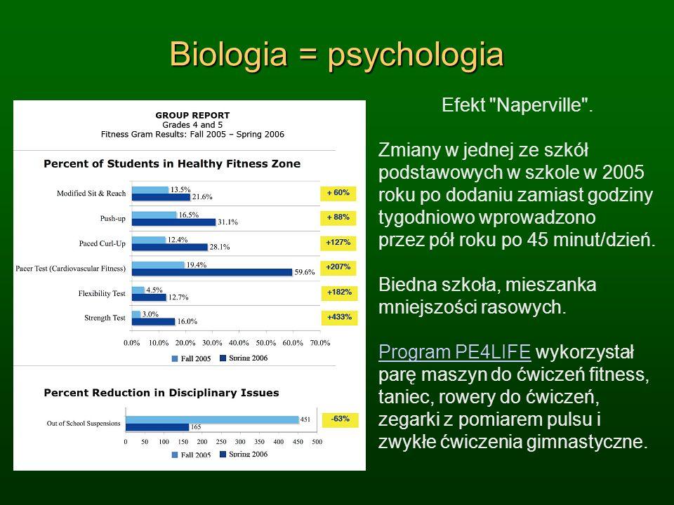 Biologia = psychologia Efekt Naperville .